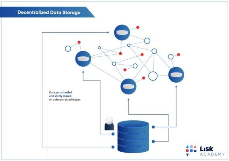 blockchain data storage