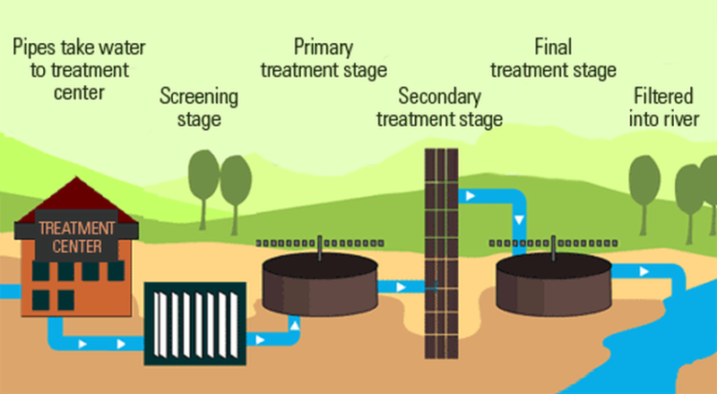 Process Of Wastewater Treatment